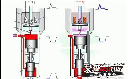 浅谈汽车柴油发动机高压共轨技术